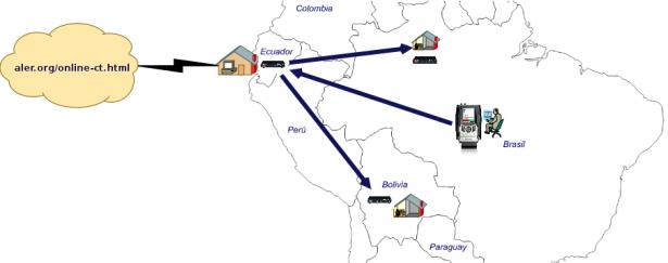 Conectividad Canal Temático